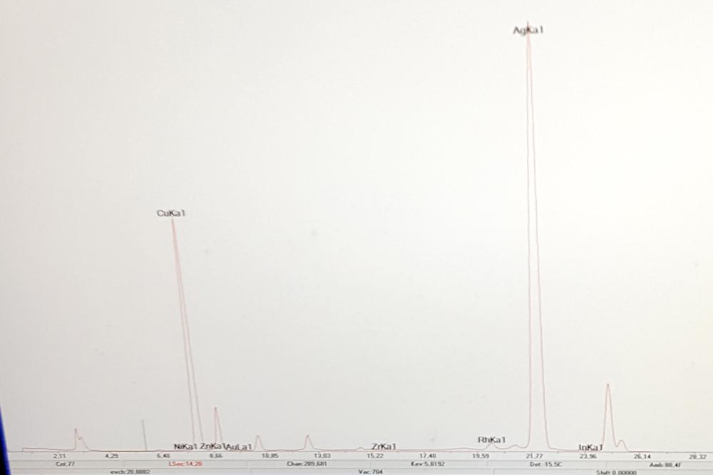 Wykres zawartości pierwiastków z pewnego... numizmatu